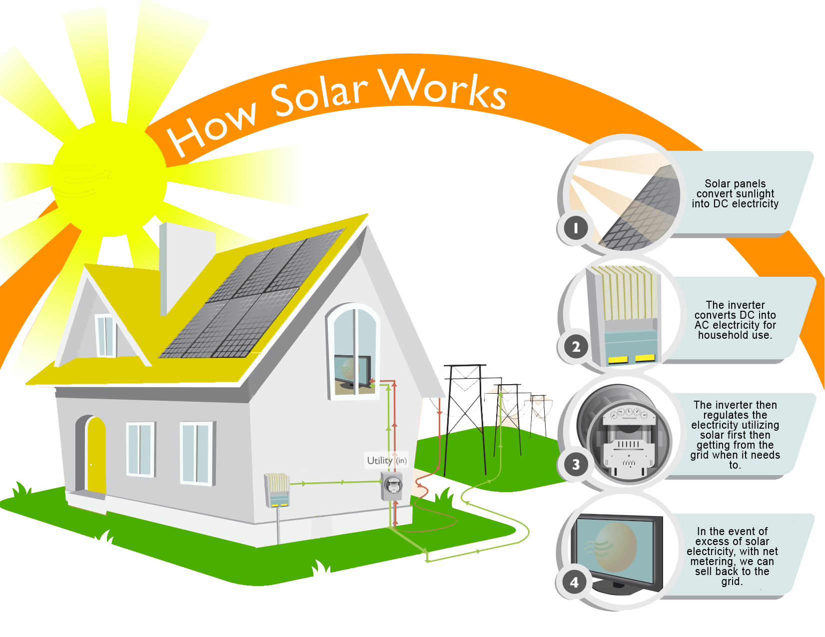 How solar panel works 2 eco solar industrieseco solar for Uses of solar energy for kids